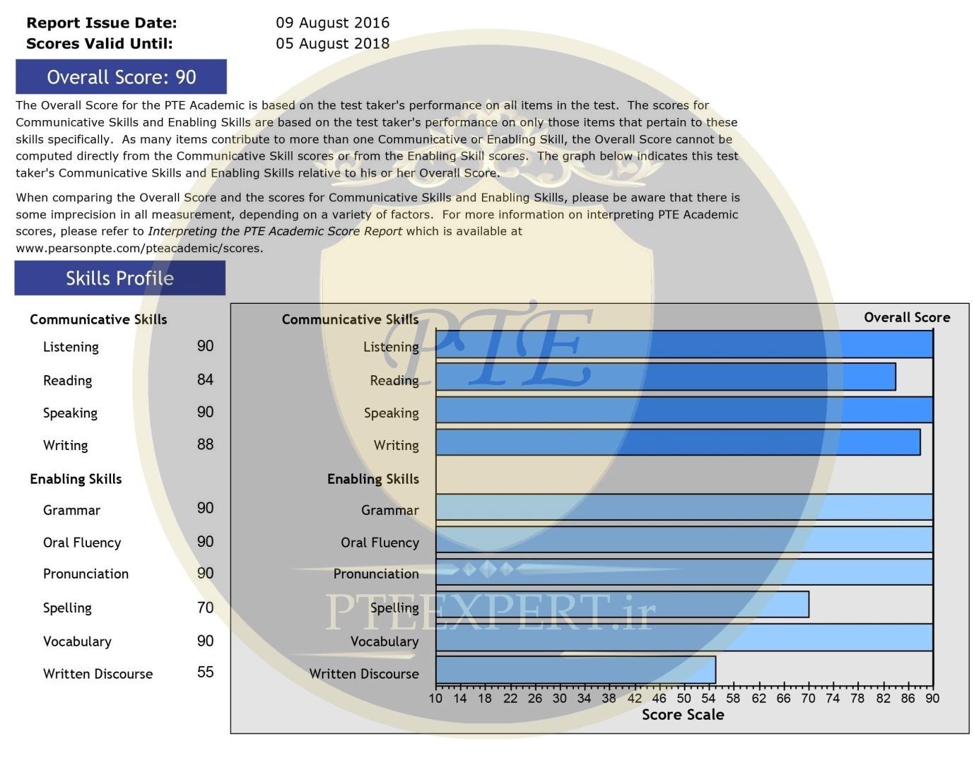 تحلیل کارنامه آزمون PTE